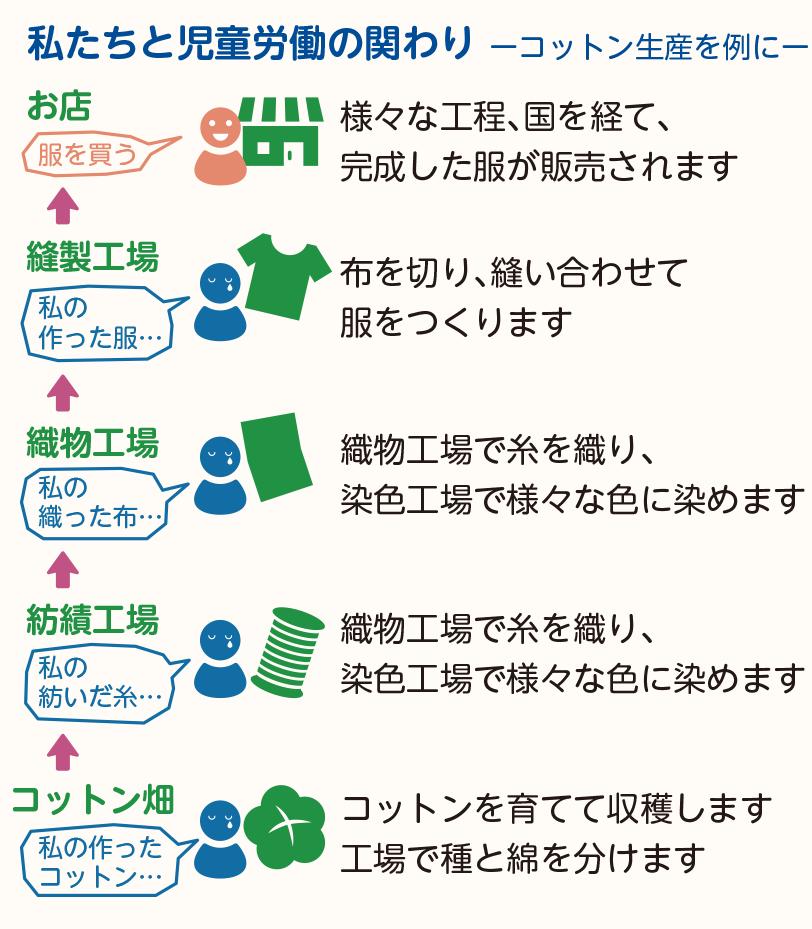 日本にいる私たちと児童労働の関係