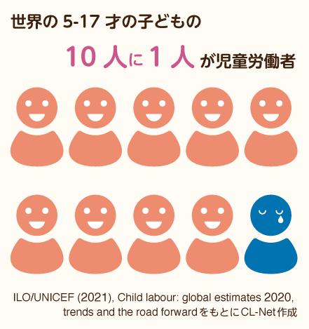 世界の5-17才の子どもの10人に1人が児童労働者