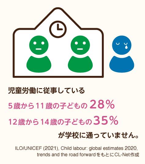 児童労働に従事している5歳から11歳の子どもの28%、12歳から14歳の子どもの35%が学校に通っていません。