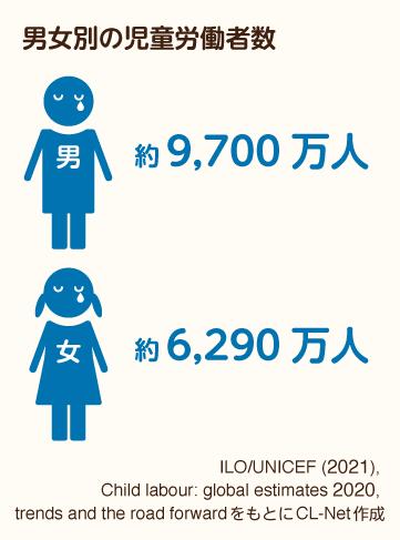 男女別の児童労働者数